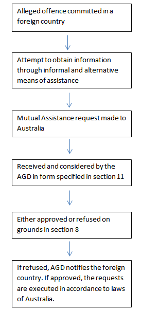 Alleged offence committed in a foreign country. Received and considered by the AGD in form specified in section 11. If refused, AGD notifies the foreign country. If approved, the requests are executed in accordance to laws of Australia