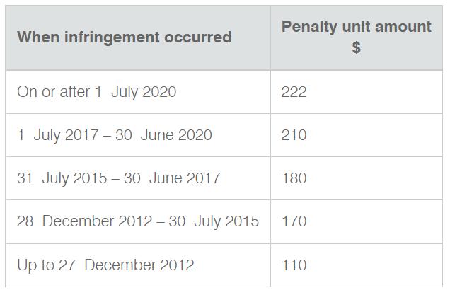 Penalty units